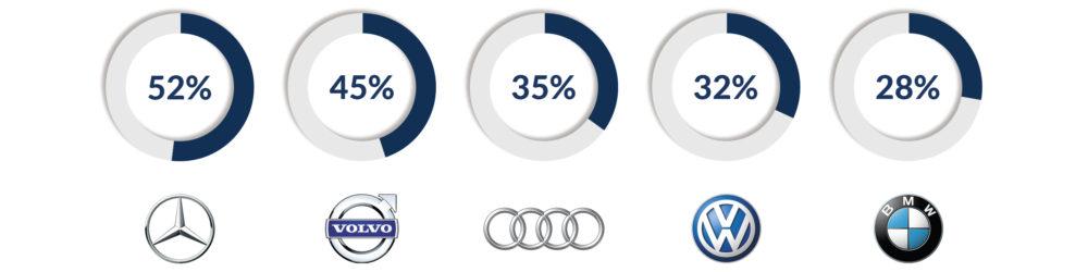 autodna-statistika-automasinas