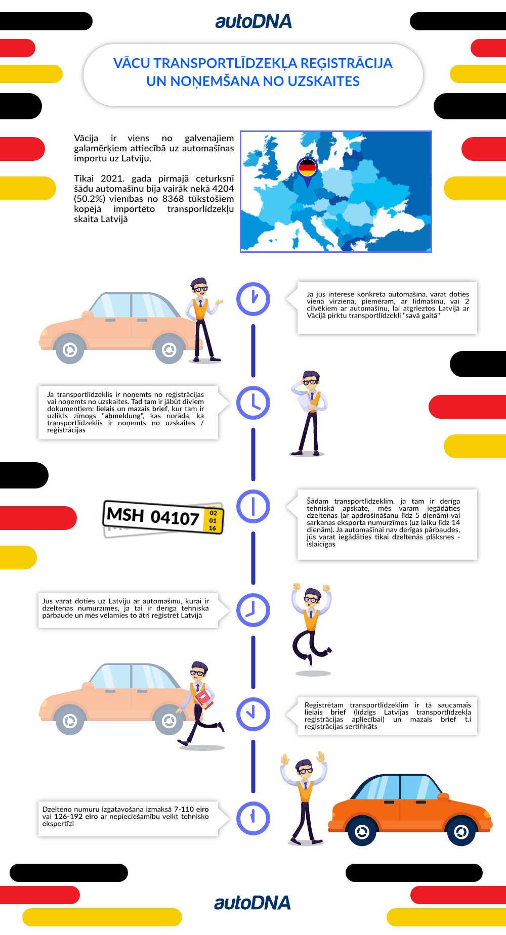 auto iegāde no Vācijas
