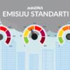 CO2 emisiju standarti