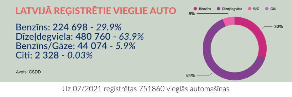 registreto auto skaits